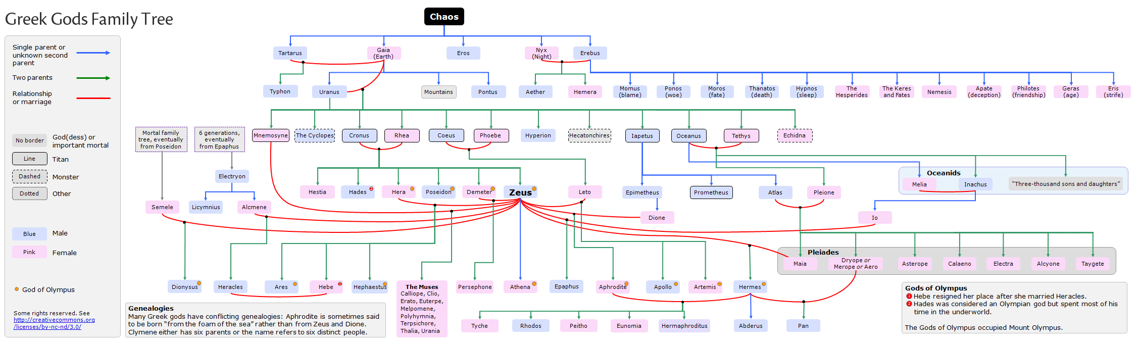 Family tree chart of the Titans